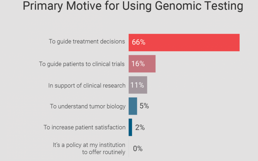 Genomic Testing and Precision Medicine in Cancer Care